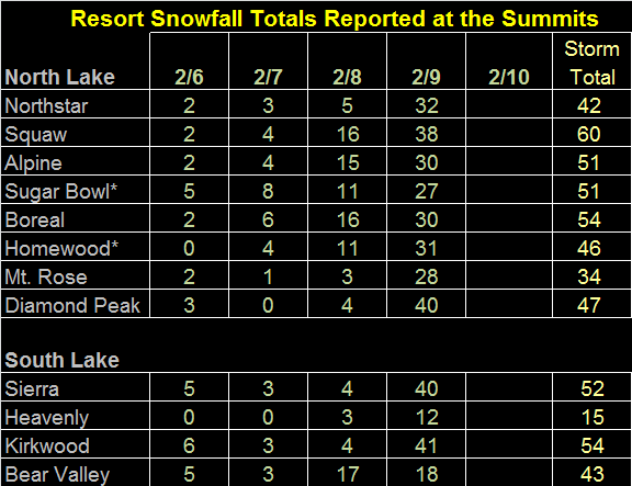 Storm totals as of 2.9.14
